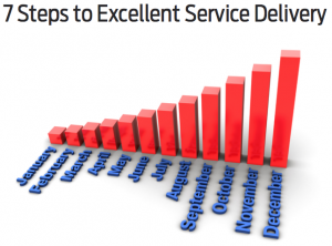 7 steps to excellent service delivery